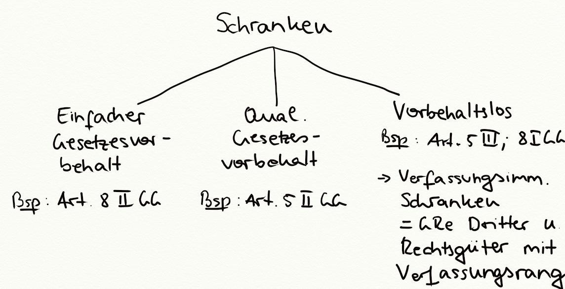 Schranken - Exkurs - Jura Online