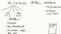 Tafelbild - Nebenbestimmungen, § 36 VwVfG