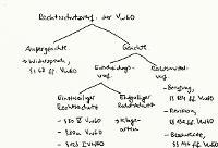 Tafelbild - Rechtsschutzverfahren der VwGO (Überblick)