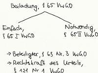 Tafelbild - Beiladung, § 65 VwGO