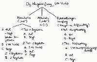 Tafelbild - Objektive Klagehäufung, § 44 VwGO