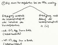 Tafelbild - Problem - Vorverfahren bei § 113 I 4 VwGO analog