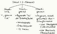 Tafelbild - Staat (3-Elemente-Lehre)