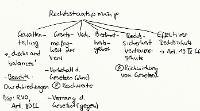 Tafelbild - Rechtsstaatsprinzip