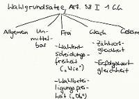 Tafelbild - Wahlgrundsätze, Art. 38 I 1 GG