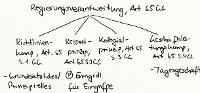Tafelbild - Regierungsverantwortung, Art. 65 GG