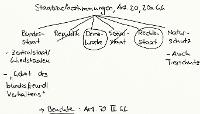 Tafelbild - Staatszielbestimmungen, Art. 20, 20a GG