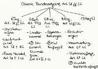 Tafelbild - Oberste Bundesorgane, Art. 38 ff. GG