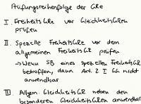 Tafelbild - Prüfungsreihenfolge der Grundrechte