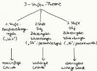 Tafelbild - Drei-Stufen-Theorie