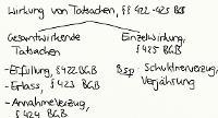 Tafelbild - Wirkung von Tatsachen bei der Gesamtschuld, §§ 422-425 BGB