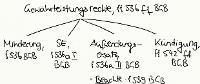 Tafelbild - Gewährleistungsrechte, §§ 536 ff. BGB
