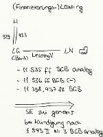 Tafelbild - (Finanzierungs-)Leasing