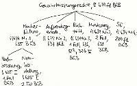 Tafelbild - Gewährleistungsrechte, §§ 634 ff. BGB