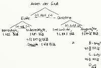 Tafelbild - Arten der GoA, §§ 677 ff. BGB