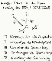 Tafelbild - Häufige Fehler bei der Sperrwirkung des EBV, § 993 I BGB a.E.
