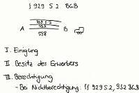 Tafelbild - § 929 S. 2 BGB