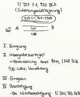 Tafelbild - §§ 929 S. 1, 930 BGB (Sicherungsübereignung)