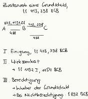 Tafelbild - Zweiterwerb einer Grundschuld, §§ 413, 398 BGB