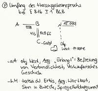 Tafelbild - Problem - Umfang des Herausgabeanspruchs bei § 816 I 1 BGB