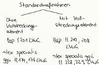 Tafelbild - Standardmaßnahmen, §§ 199 ff. LVwG
