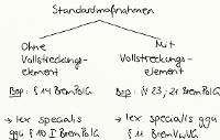 Tafelbild - Standardmaßnahmen, §§ 11 ff. BremPolG