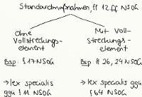 Tafelbild - Standardmaßnahmen, §§ 12 ff. NSOG