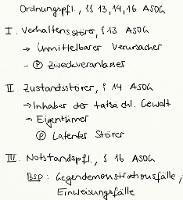 Tafelbild - Ordnungspflichtigkeit, §§ 13, 14, 16 ASOG