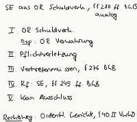 Tafelbild - Schadensersatz aus ÖR Schuldverhältnissen, §§ 280 ff. BGB analog