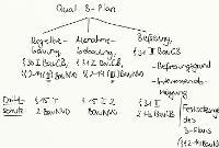 Tafelbild - Qualifizierter B-Plan, § 30 I BauGB