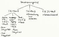 Tafelbild - Bauordnungsverfügungen, §§ 58, 75, 76 HBauO