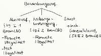 Tafelbild - Bauordnungsverfügungen, §§ 58, 79 BremLBO