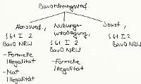 Tafelbild - Bauordnungsverfügungen, § 61 I 2 BauO NRW