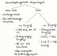 Tafelbild - Staatshaftungsrechtliche Anspruchsgrundlagen (Überblick)
