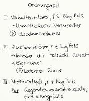 Tafelbild - Ordnungspflichtigkeit, §§ 5-7 BbgPolG