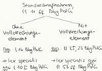 Tafelbild - Standardmaßnahmen, §§ 11 ff. BbgPolG