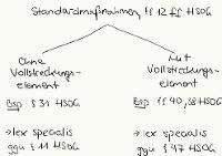Tafelbild - Standardmaßnahmen, §§ 12 ff. HSOG