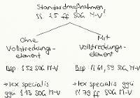 Tafelbild - Standardmaßnahmen, §§ 25 ff. SOG M-V