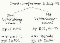 Tafelbild - Standardmaßnahmen, §§ 9a ff. POG