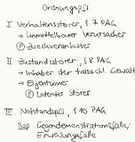 Tafelbild - Ordnungspflichtigkeit, §§ 7, 8, 10 PAG