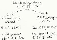 Tafelbild - Standardmaßnahmen, §§ 13 ff. PAG