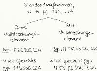 Tafelbild - Standardmaßnahmen, §§ 14 ff. SOG LSA