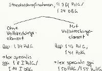 Tafelbild - Standardmaßnahmen, §§ 9 ff. PolG, § 24 OBG