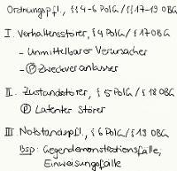 Tafelbild - Ordnungspflichtigkeit, §§ 4-6 PolG, §§ 17-19 OBG