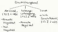 Tafelbild - Bauordnungsverfügungen, §§ 72, 53 HBO