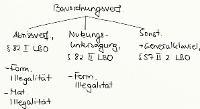 Tafelbild - Bauordnungsverfügungen, §§ 82, 57 II 2 LBO