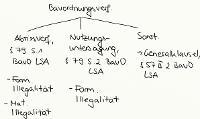 Tafelbild - Bauordnungsverfügungen, §§ 79, 57 II 2 BauO LSA
