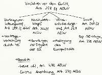Tafelbild - Verfahren vor dem EuGH, Art. 258 ff. AEUV