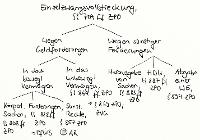 Tafelbild - Einzelzwangsvollstreckung, §§ 704 ff. ZPO