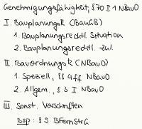 Tafelbild - Genehmigungsfähigkeit, § 70 I 1 NBauO